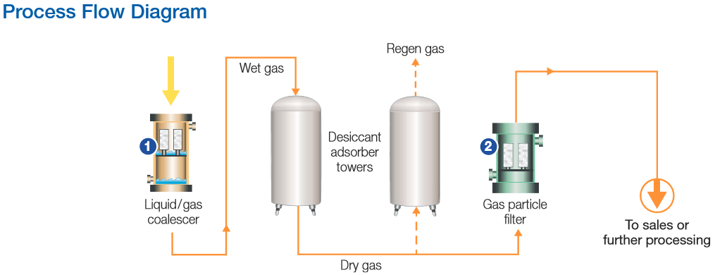 adsorbent dehydration process flow diagram