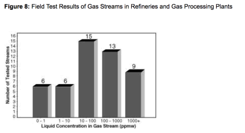 test results gas streams in refineries and processing plants