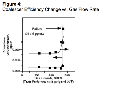 Figure 4: Coalescer Efficiency Change vs. Gas Flow Rate