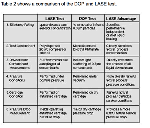 dop and lase test