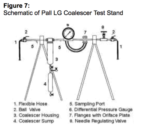 pall lg coalescer test stand