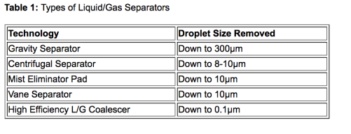 Table 1: Types of Liquid/Gas Separators