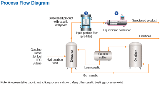 caustic treatment process diagram