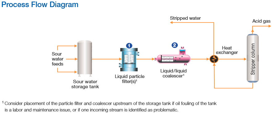 sour water stripping process flow diagram